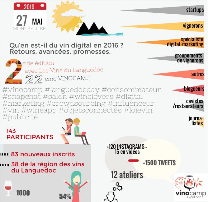 Infographie Vinocamp Languedoc